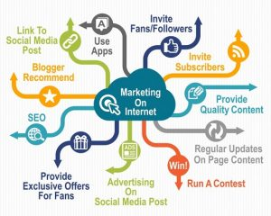 What Is Internet Marketing and HOW It WORKS, an INSIDE Look!