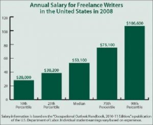 Annual Salary For Freelance Writers In 2008