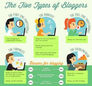 Different Types Of Bloggers