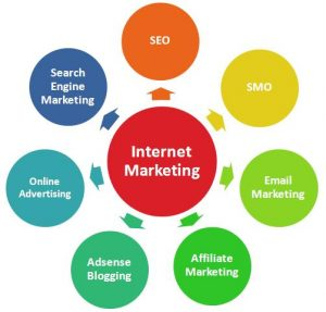 Internet Marketing Through Blogs