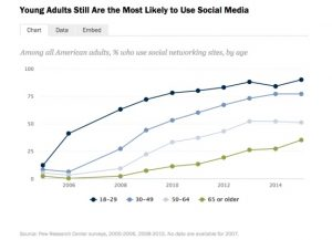 social media usage - adults