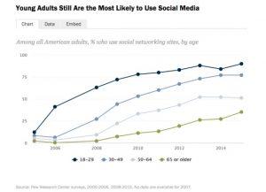 social media usage - adults
