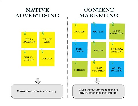 Guide To A Killer Content Marketing Strategy - difference between content marketing and native advertising