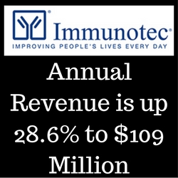 Immunotec Annual Revenue Up 28.6% to $109 Million