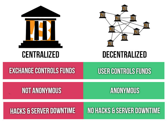 Centralized vs Decentralized Model