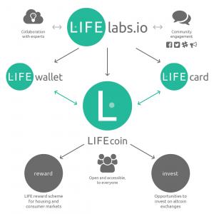 LIFEsystem