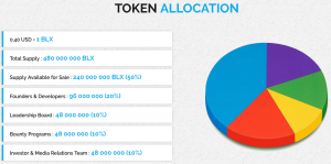 Block Commerce ICO Token Allocation