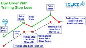 What Is 1 Click Trading System